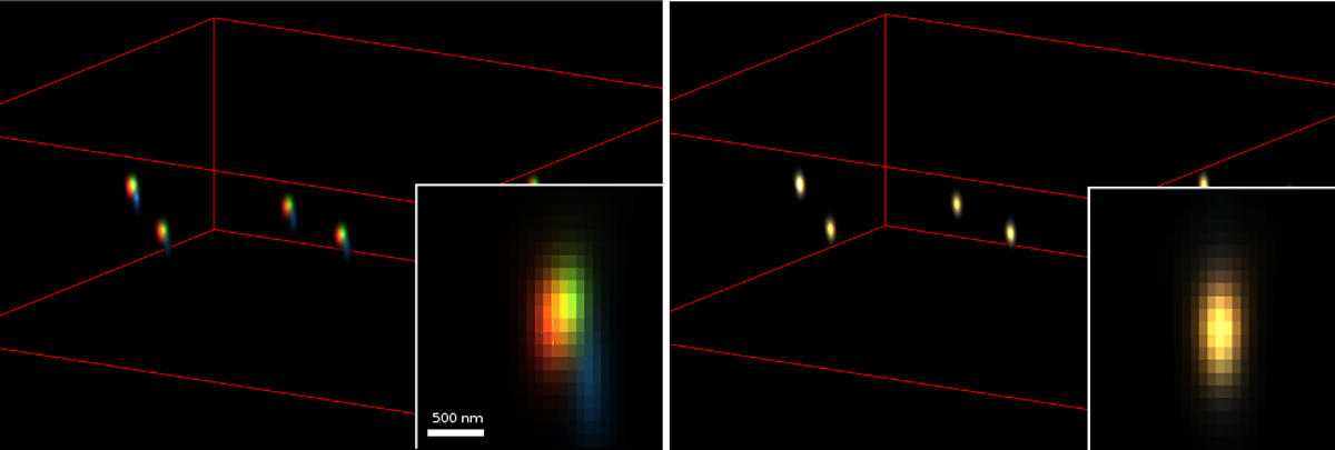 Huygens Left: MIP rendered projection of a Huygens deconvolved 3D widefield stack of 100nm 4-channel multicoloured beads (TetraSpeck - Life Technologies). Chromatic Aberration between channels can be more clearly measured and corrected after deconvolution. Right: MIP projection of the same image after using the Huygens Chromatic Aberration Corrector. Insets show a larger view of a single XZ slice of one bead