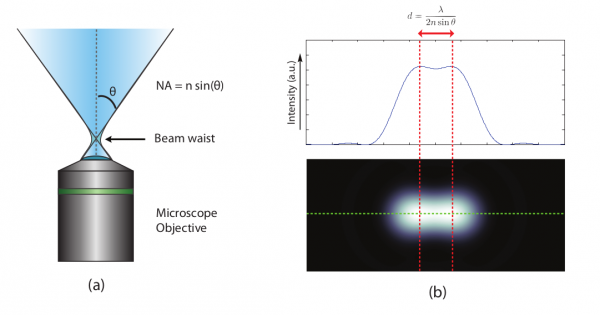 Figure 1. (a) Illustration of the numerical aperture (NA) of a microscope objective, (b) Two points are blurred by diffraction, which results in a limited resolution. The smallest resolvable distance between two points with an optical technique is limited by d=λ/(2nsinθ). [2]