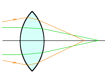 ZX (optical axis horizontal) slice of a lens with spherical aberration.